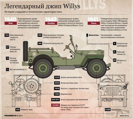 104095 - Автомобили США Второй мировой войны