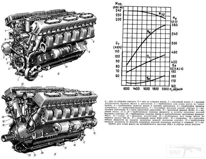 10444 - Двигатель В-2.