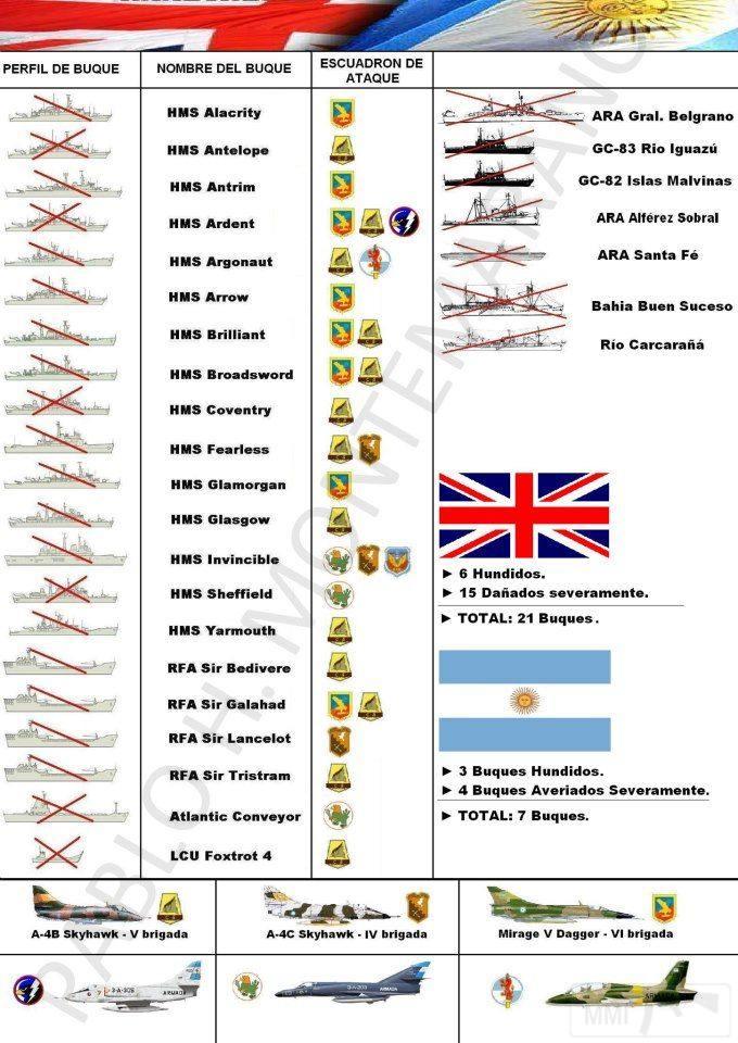 11712 - Фолклендская война