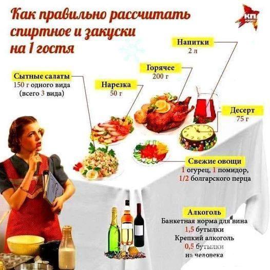 118328 - Закуски на огне (мангал, барбекю и т.д.) и кулинария вообще. Советы и рецепты.