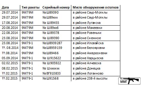 """1699 - Применение """"Точка-У"""" на Донбассе."""