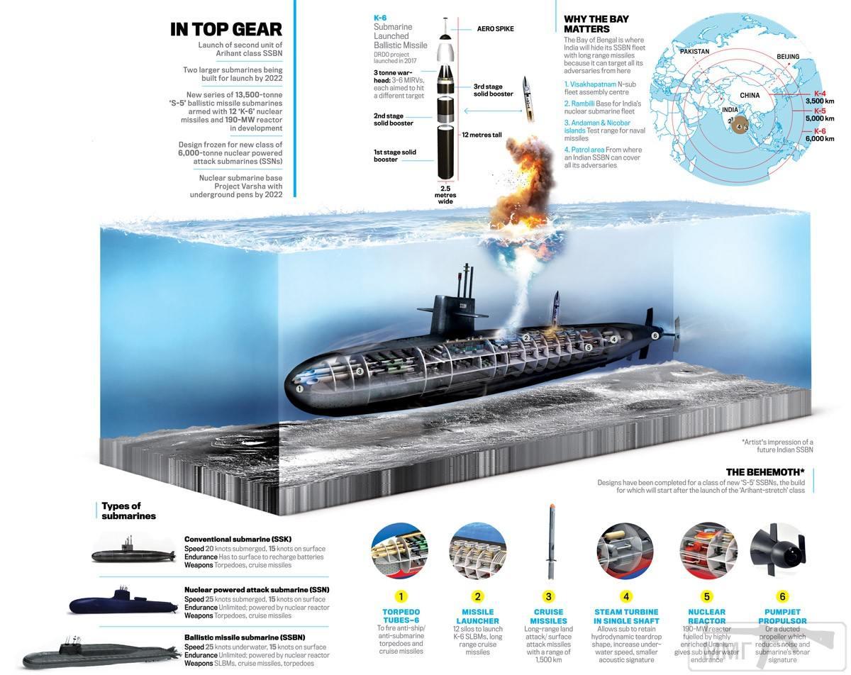18198 - Инфографика возможного облика перспективной индийской атомной ракетной подводной лодки программы S5 (c) India Today