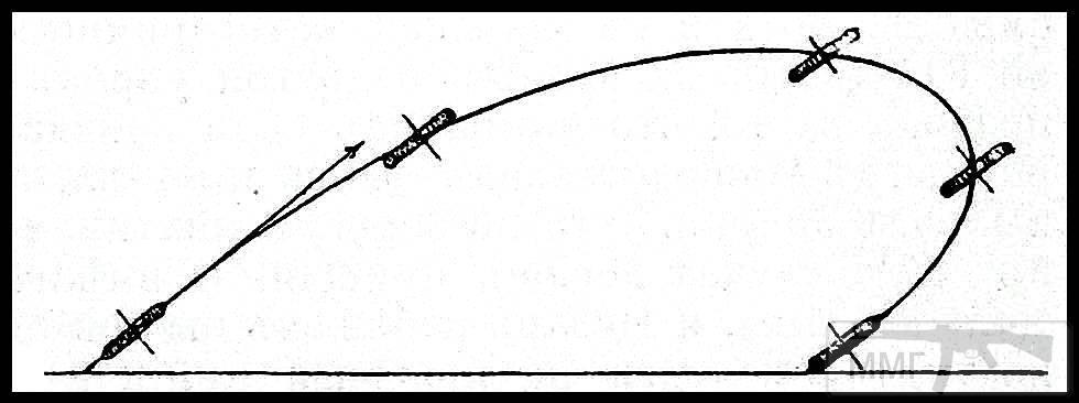 18461 - Дисковые орудия и снаряды.