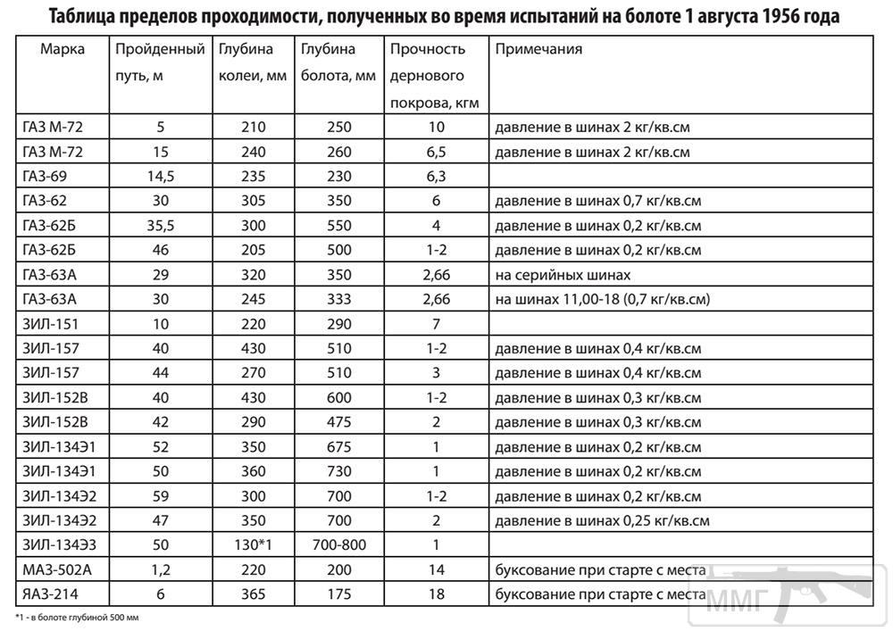 21528 - Обзор автомобиля ГАЗ-69 / ГАЗ-69А.