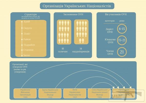 26642 - Интересные факты об УПА.