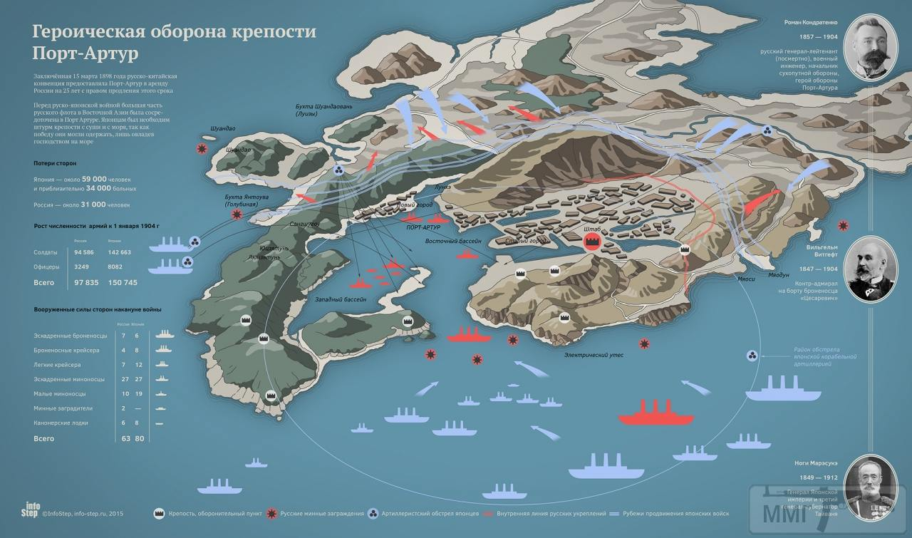 31002 - Оборона Порт-Артура