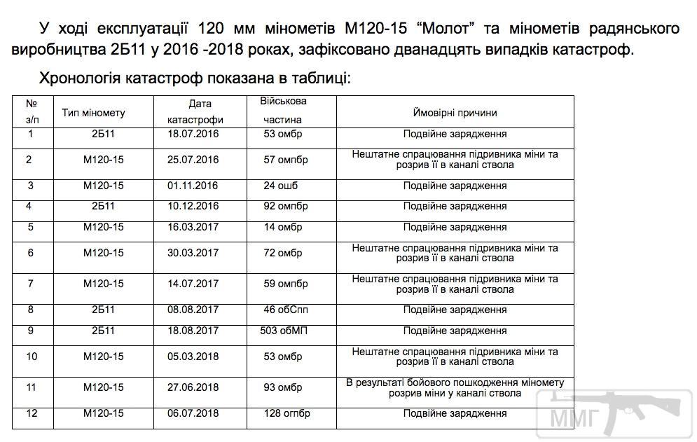 31284 - Реалії ЗС України: позитивні та негативні нюанси.