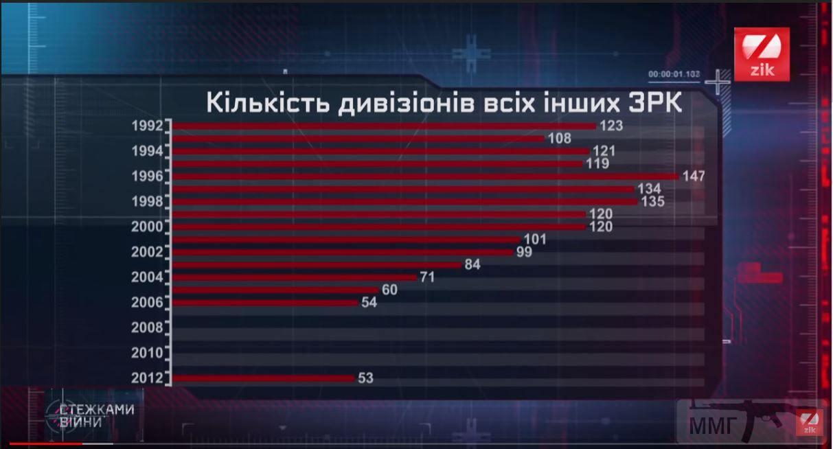 31609 - Реалії ЗС України: позитивні та негативні нюанси.