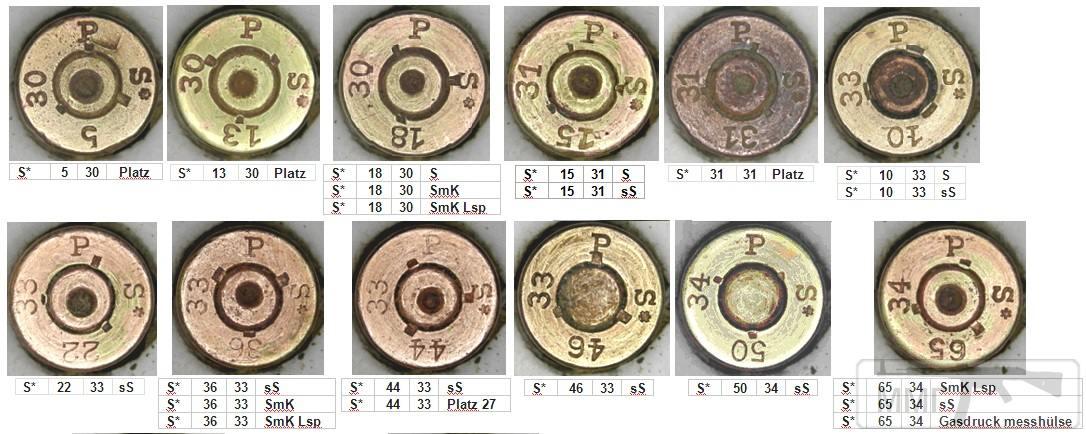 45694 - Патрон 7,92x57 «Маузер» - виды, маркировка, история
