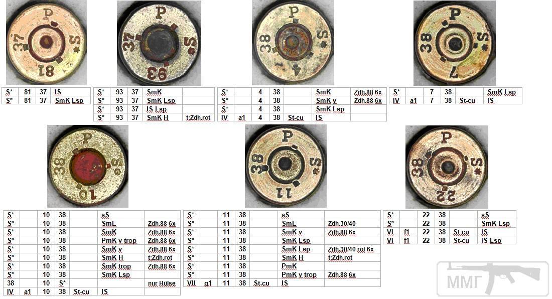45701 - Патрон 7,92x57 «Маузер» - виды, маркировка, история