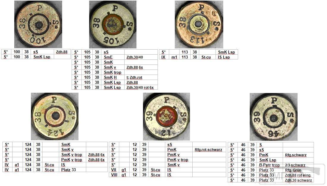 45703 - Патрон 7,92x57 «Маузер» - виды, маркировка, история