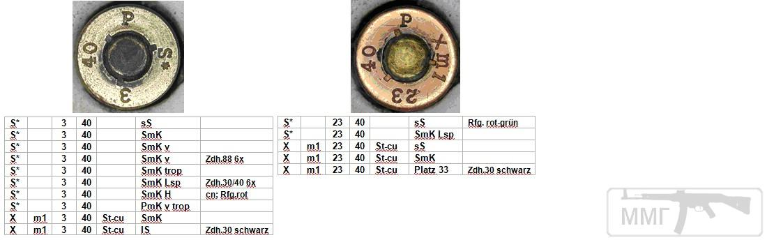 45704 - Патрон 7,92x57 «Маузер» - виды, маркировка, история