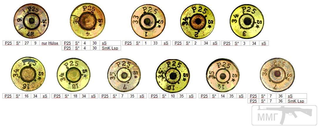 45705 - Патрон 7,92x57 «Маузер» - виды, маркировка, история