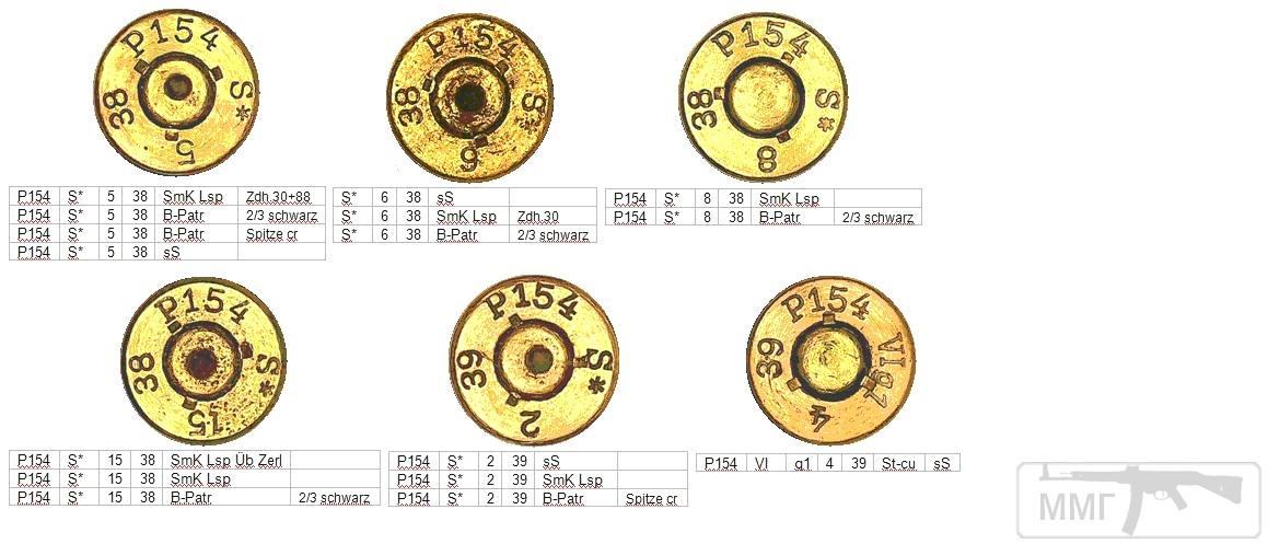 45746 - Патрон 7,92x57 «Маузер» - виды, маркировка, история