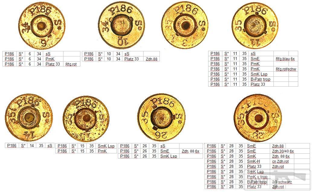 46011 - Патрон 7,92x57 «Маузер» - виды, маркировка, история