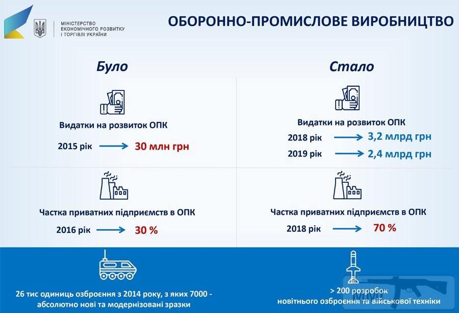 60784 - Реалії ЗС України: позитивні та негативні нюанси.