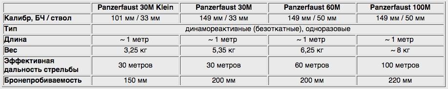 6109 - Ручной противотанковый гранатомет Panzerfaust (Faustpatrone)