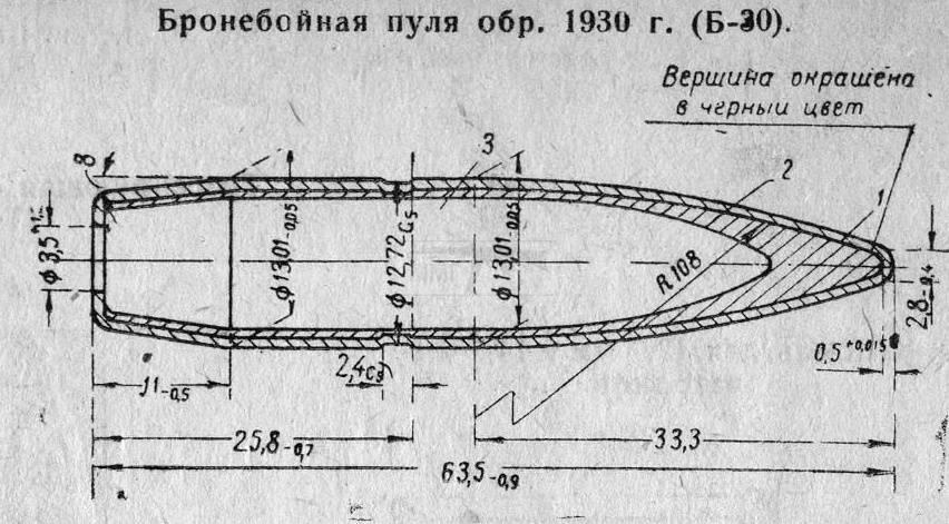 636 - ШВАК 12.7x108R