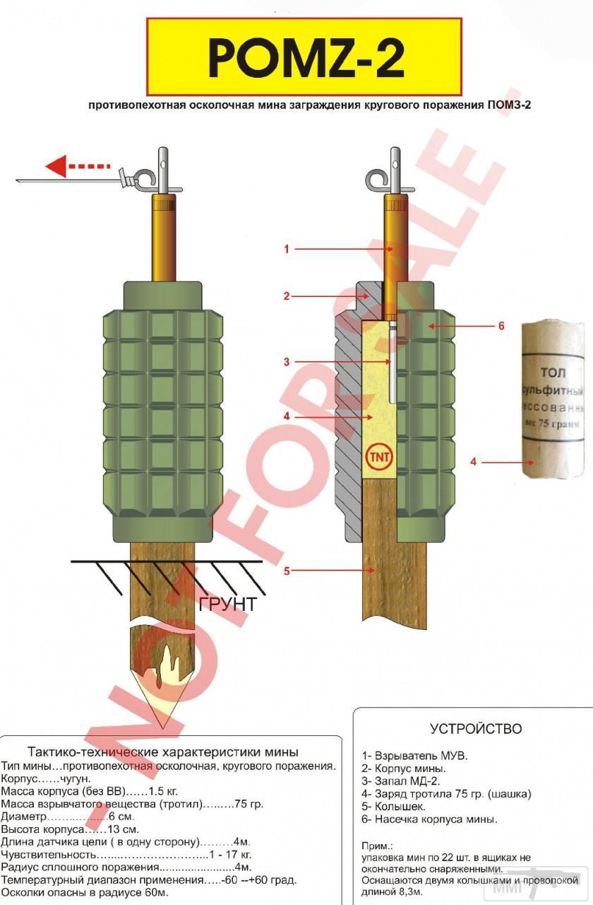 68080 - Створення ММГ патронів та ВОПів.
