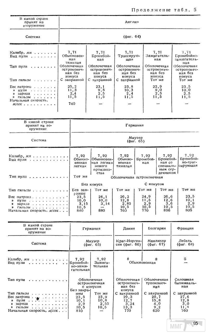 73433 - Патрон 7,92x57 «Маузер» - виды, маркировка, история