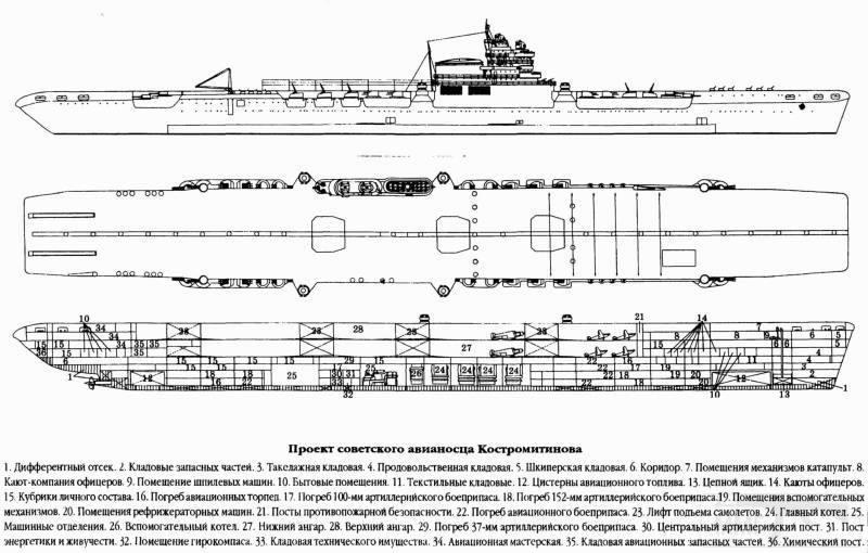 8518 - Авианосцы, развитие проекта 72.