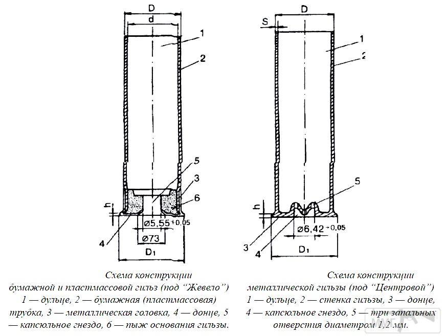 88723 - Створення ММГ патронів та ВОПів.
