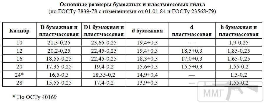 88724 - Створення ММГ патронів та ВОПів.