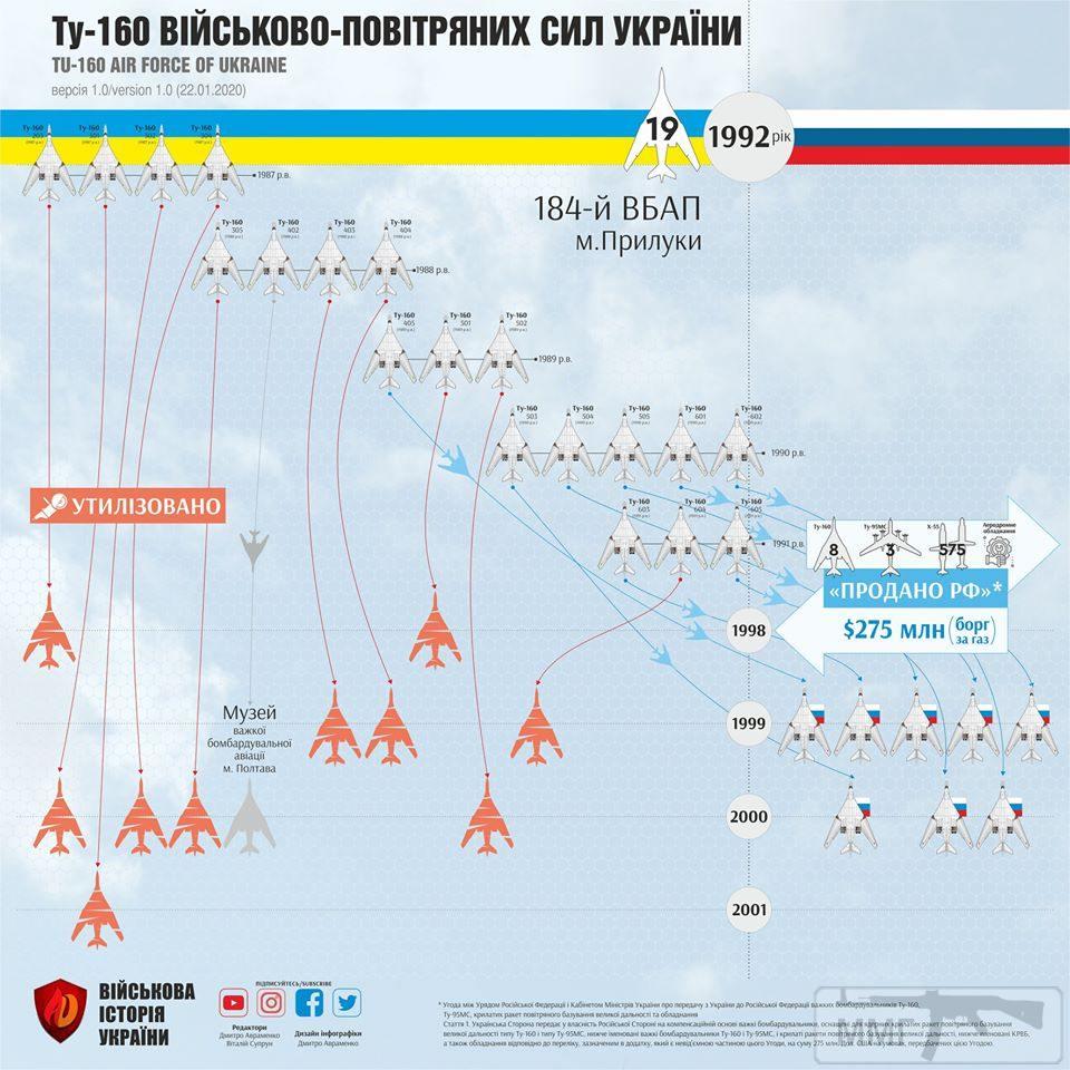 89071 - Воздушные Силы Вооруженных Сил Украины