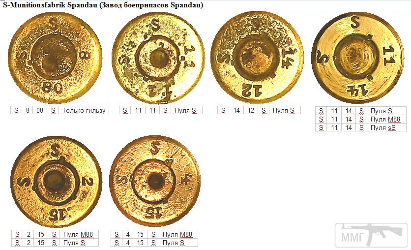 93160 - Патрон 7,92x57 «Маузер» - виды, маркировка, история